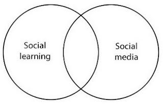 social learning and social media