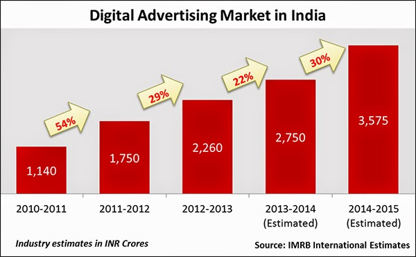 Advertising Market in India