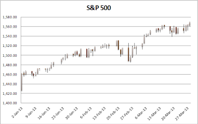 1st Quarter S&P500