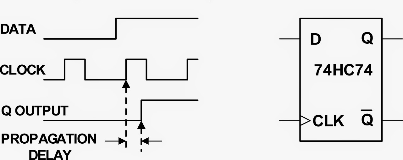 Figure 1: A flip-flop's propagation delay is a typical spec that can be derived using statistical analysis