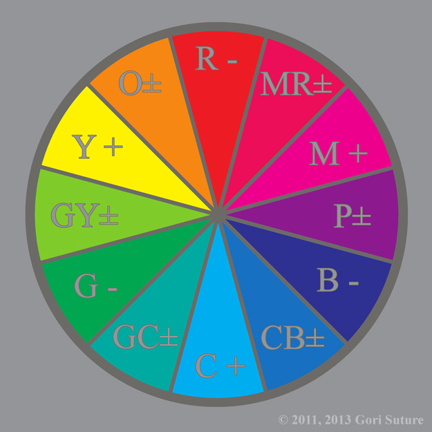 An illustrative organization of color hues in a circle that shows the primary colors of Absolute subtractive light (RGB), known also as chaos light or negative light, interacting with the primary colors of Relative additive light (CMY),known also as order light or positive light, to create the Neutral Tertiary Colors of Alignment D:  Chaos (Neutral) Alignment, wherein -White + +Black = ±Gray.
