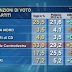Sondaggio elettorale sulle intenzioni di voto degli italiani di Ipr per TG3