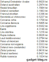 Cursul valutar (currency exchange rates)
