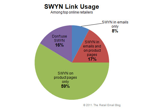 SWYN Link Usage Among Retailers
