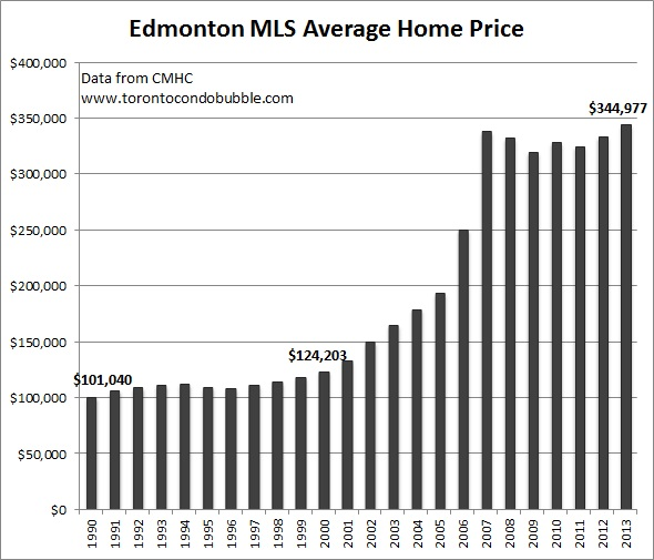 edmonton average home price graph