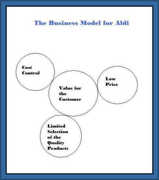 business model of aldi Aldi with its revolutionary business model was the first discounter in the world, the  first self-service store, and the mind behind several efficient.