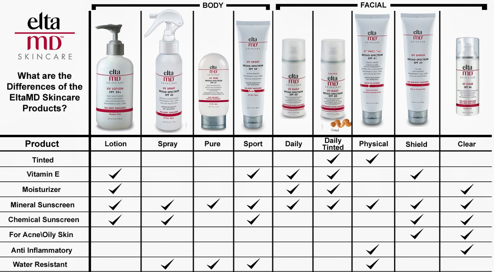 EltaMD Skincare and the different ingredients in each