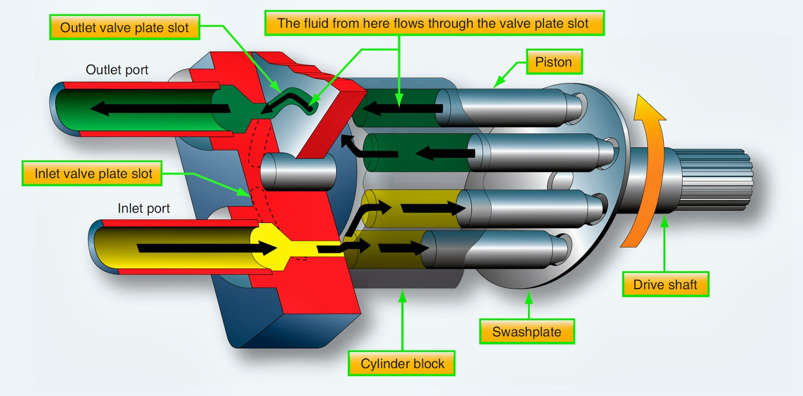 hydraulic pump operation diagram  hydraulic  get free