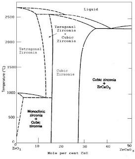 Diagram fasa ZrO2-CaO