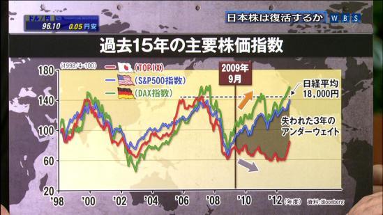 民主党 日経平均 失われた3年 経済停滞 これはひどい 菅直人 首相