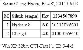Match Hydra-Cheng  BHydraCheng8.6.2011