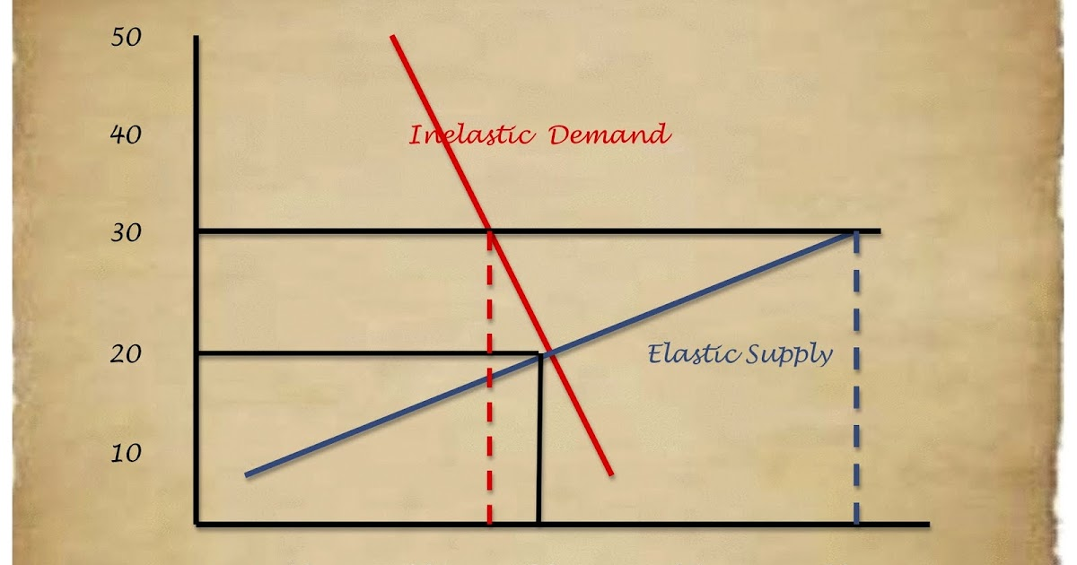 Kitchen Table Economics  Elasticities  Quantifying Supply  U0026 Demand
