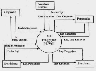 Specially my life gambar 41 context diagram sistem informasi penggajian ccuart Images