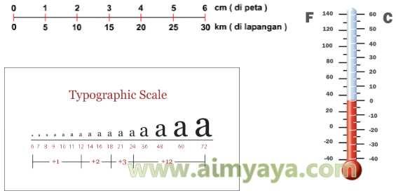 Gambar: Berbagai penggunaan skala