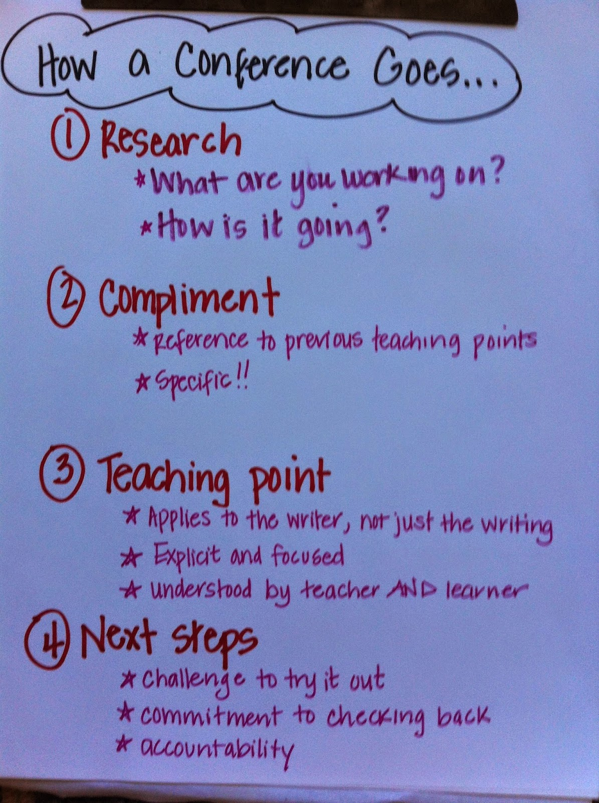 writing conferences with students The provision of prompt feedback and suggestions during the act of writing helps students to take a closer look at their work and improve it using writing conferences, teachers can guide or model the pattern of introspective questioning, which will stimulate students to reflect on their writings.