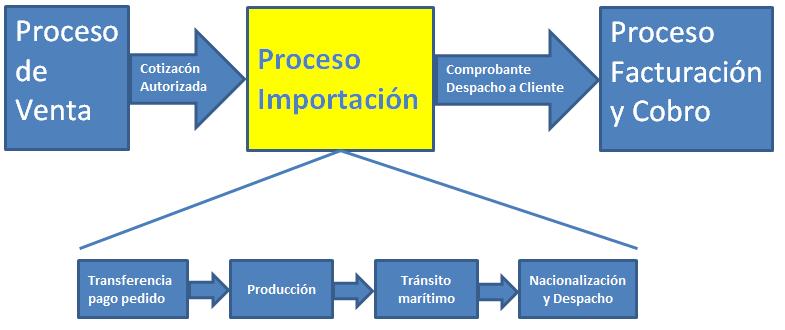 Mejora de tiempos proceso de importaciones paso 3 qu cambios figura 3 diagrama de flujo de las etapas del proceso de importacin ccuart Gallery