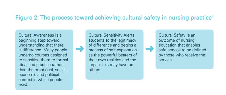 cultural awareness in nursing practice