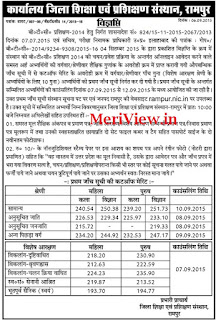 UP Basic Edu Board BTC Rampur Merit list cut off