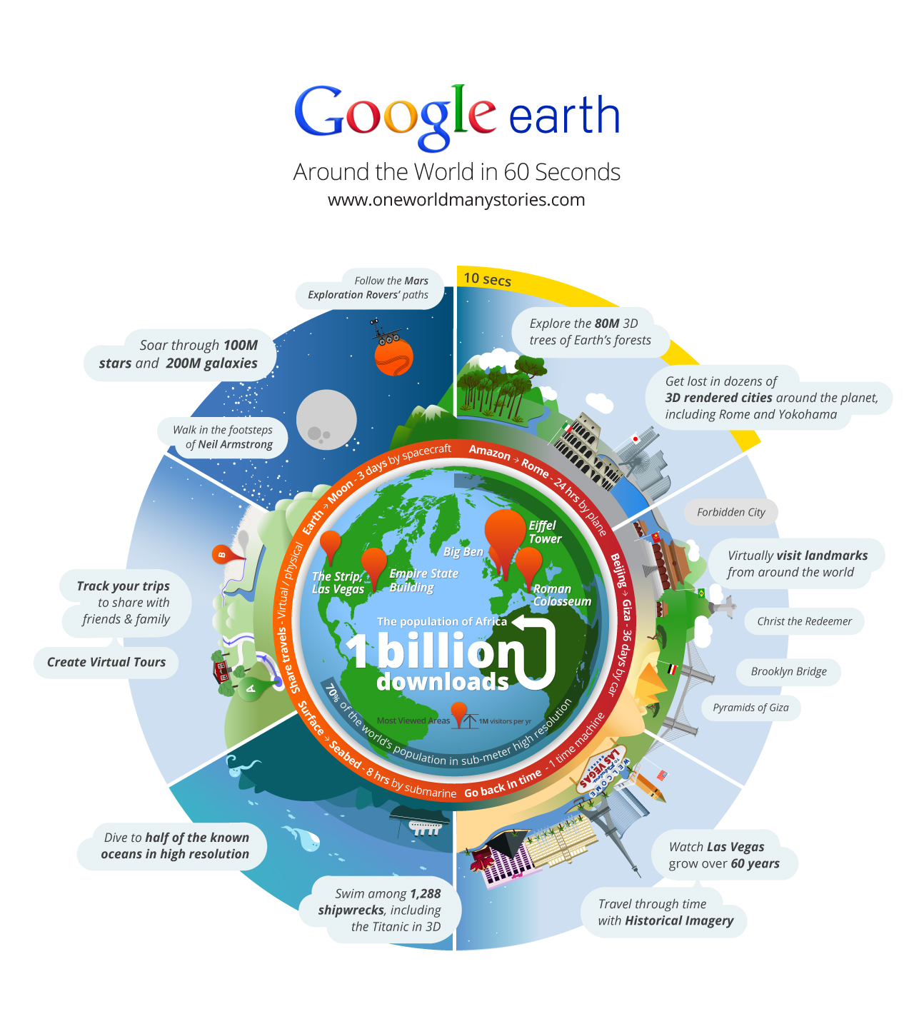 Use the Environment Timeline , the Google Earth infographic