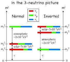 an overview of the mass of the neutrinos Summary: what is the mass of neutrinos to answer one of the most fundamental and important open questions in modern particle physics and cosmology, the katrin karlsruhe tritium neutrino ex .