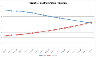 Bing Google 2012 Projected