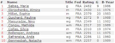 Les 10 meilleures joueuses d'échecs françaises