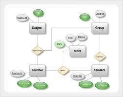 Blogger andi rustandi stmik samarinda erd menurut peter chen dasar diagram chen adalah hubungan diagram entitas asli yang dikembangkan oleh peter chen pada tahun 1976 diagram adalah representasi grafis dari entitas ccuart Images