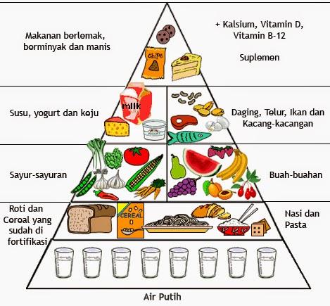 makanan kesuburan wanita