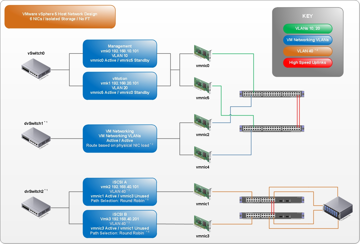 Routing between remote sites vmware communities for Vmware vsphere 6 architecture