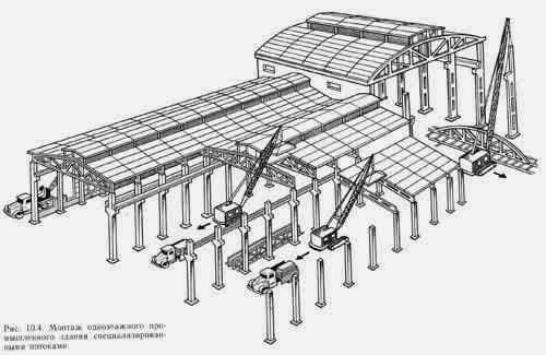 Установка колонн в сооружениях