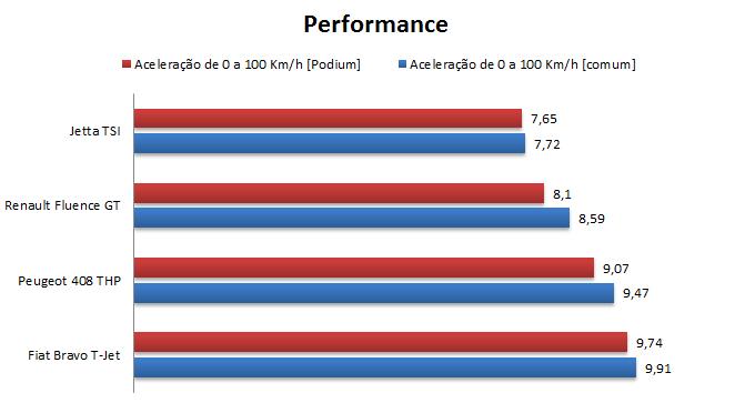 VW Jetta 2015 Highline TSI Prata - desempenho