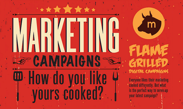 Marketing Campaigns - How do you Like Yours Cooked?
