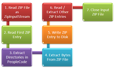 Steps to Extract ZIP Files in PeopleCode