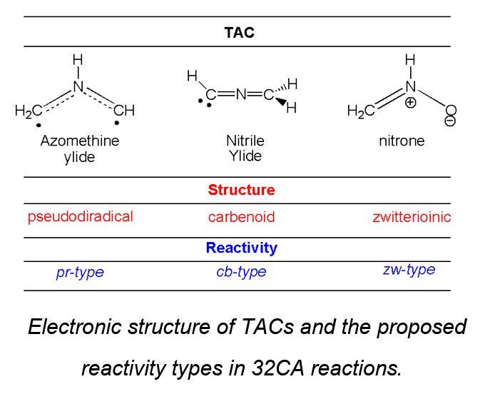 32CA reactions
