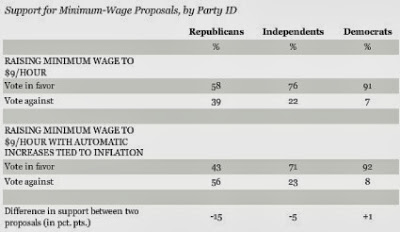 raising minimum wage despite modern misconceptions And despite these successes, myths about what increased wages mean  2)  myth: an increase in the minimum wage won't help anyone if all.