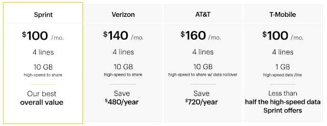 Sprint Cell Phone Plans There 39 S A Catch Best Cell