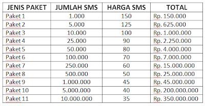 Layanan Kirim SMS