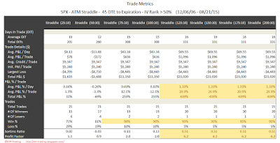SPX Short Options Straddle Trade Metrics - 45 DTE - IV Rank > 50 - Risk:Reward 10% Exits