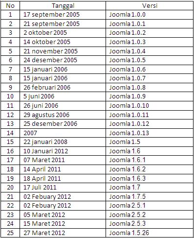 tabel perkembangan joomla