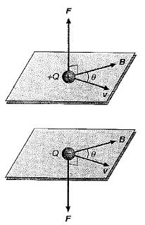 campo magnetico producido por una carga en movimiento 2
