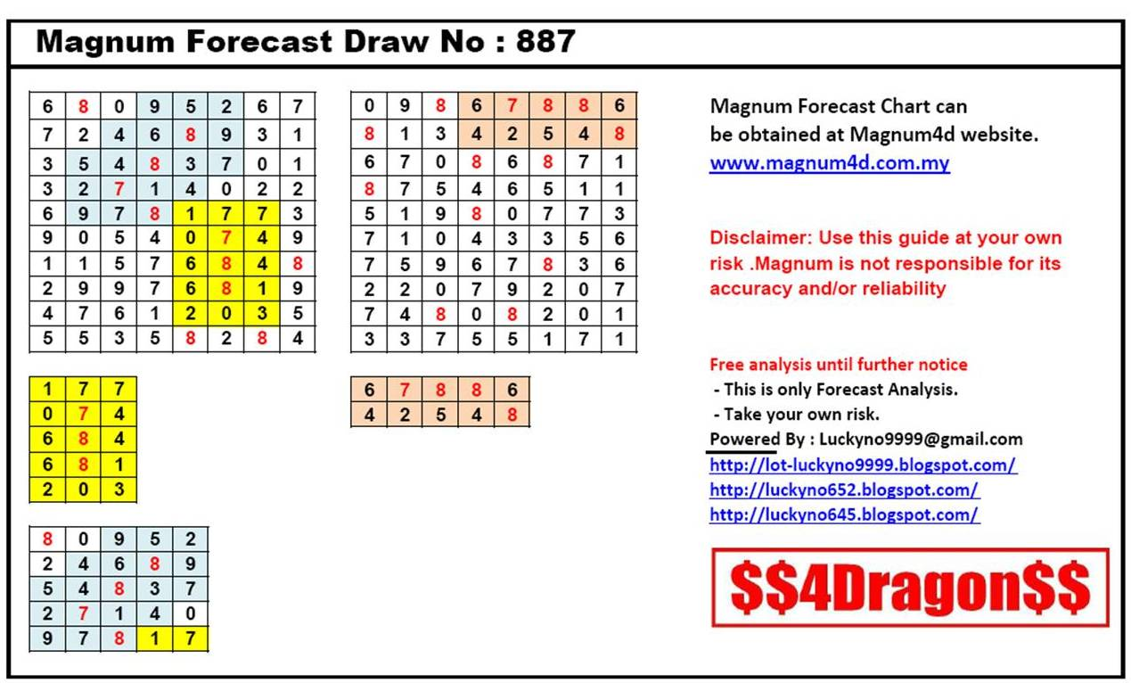 Lucky No 9999: Magnum Forecast Chart Draw No. 887