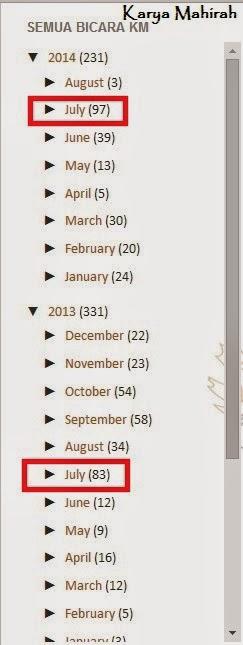 Biar betik Bulan Julai 2013 dan 2014 Paling Banyak Entry