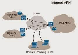 Pengertian VPN, Manfaat VPN Untuk Whaff
