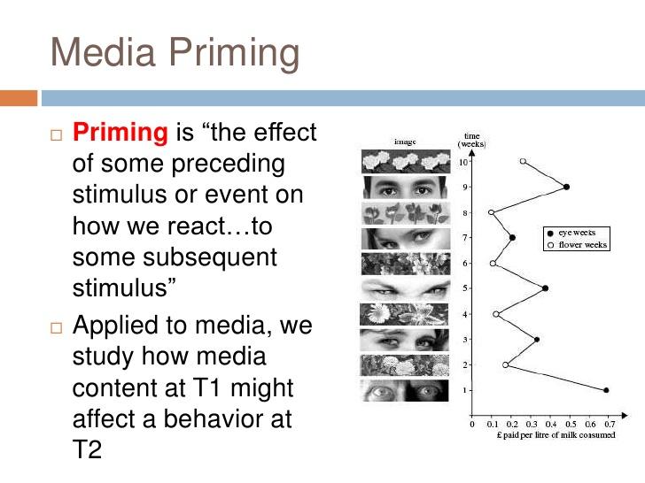 मीडिया शिक्षा : Priming Theory of Mass Communication