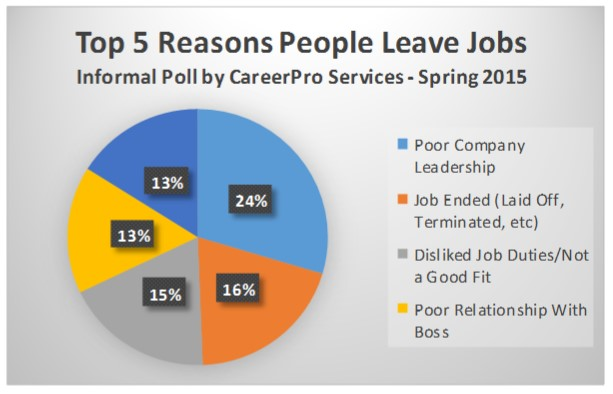 resume reason for leaving