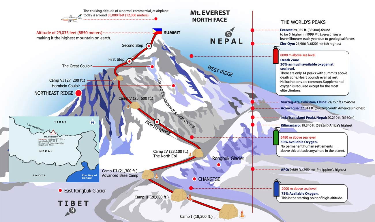 how to go to mount everest from india
