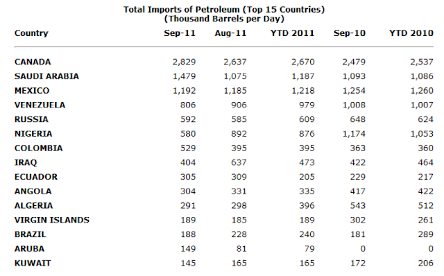 US+Petro+Imports+Top+15+2011 Keystone XL Pipeline: Economics, Idealism and Politics (USO, GEX)