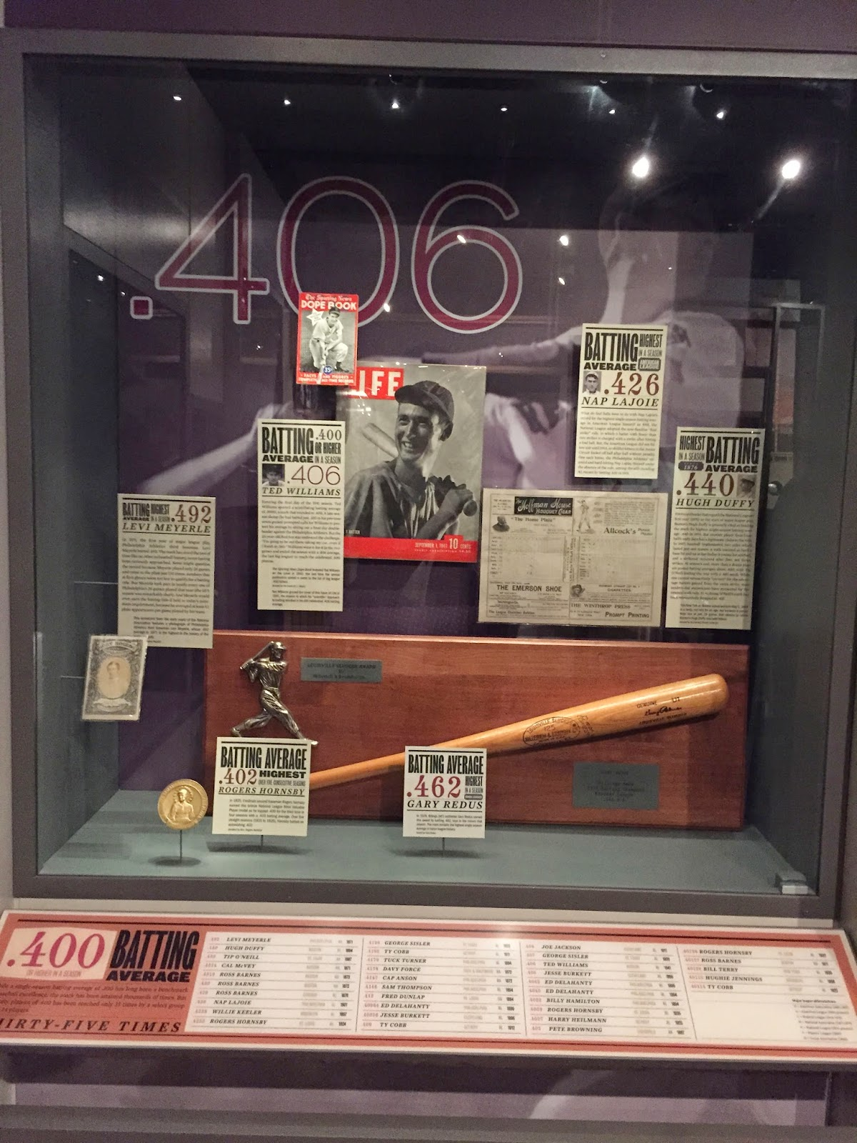 Ted Williams, .406, highest average, baseball stats, hall of fame