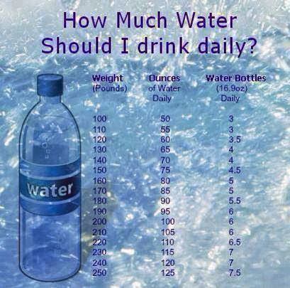 How Much Water Should I Drink To Lose Weight Calculator World Of