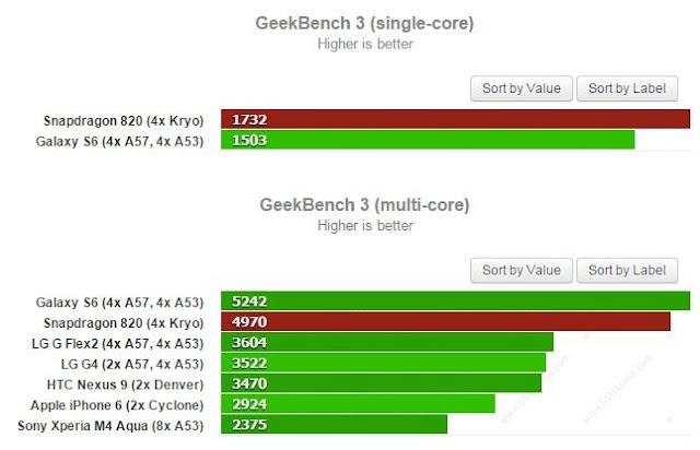 benchmark qualcomm snapdragon 820